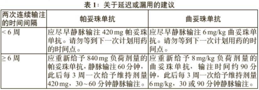 帕捷特(帕妥珠单抗)说明书讲解(适应症、用法用量、副作用)